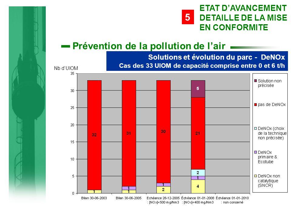 Prévention de la pollution de l'air Solutions et évolution du parc - DeNOx Cas des 33 UIOM de capacité comprise entre 0 et 6 t/h 5 ETAT D'AVANCEMENT DETAILLE DE LA MISE EN CONFORMITE Nb d'UIOM
