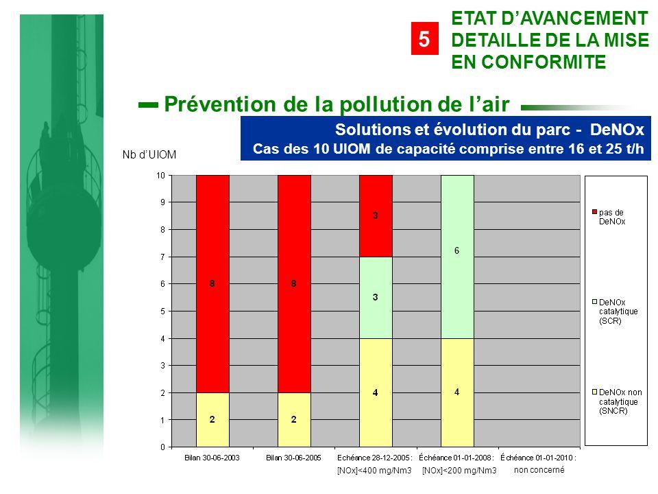 Prévention de la pollution de l'air Solutions et évolution du parc - DeNOx Cas des 10 UIOM de capacité comprise entre 16 et 25 t/h 5 ETAT D'AVANCEMENT DETAILLE DE LA MISE EN CONFORMITE Nb d'UIOM [NOx]<200 mg/Nm3 non concerné 4 6 [NOx]<400 mg/Nm3