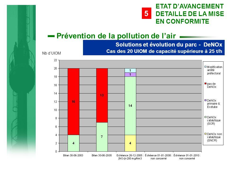 Prévention de la pollution de l'air Solutions et évolution du parc - DeNOx Cas des 20 UIOM de capacité supérieure à 25 t/h 5 ETAT D'AVANCEMENT DETAILLE DE LA MISE EN CONFORMITE Nb d'UIOM