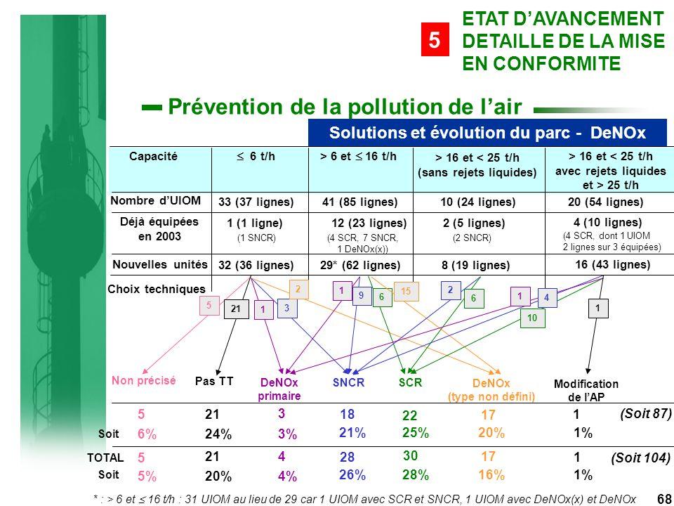 68 Prévention de la pollution de l'air Capacité  6 t/h> 6 et  16 t/h > 16 et < 25 t/h (sans rejets liquides) > 16 et < 25 t/h avec rejets liquides et > 25 t/h Nombre d'UIOM Déjà équipées en 2003 33 (37 lignes) 1 (1 ligne) (1 SNCR) Nouvelles unités 32 (36 lignes) 41 (85 lignes) 12 (23 lignes) (4 SCR, 7 SNCR, 1 DeNOx(x)) 29* (62 lignes) 10 (24 lignes) 2 (5 lignes) (2 SNCR) 8 (19 lignes) 20 (54 lignes) 4 (10 lignes) (4 SCR, dont 1 UIOM 2 lignes sur 3 équipées) 16 (43 lignes) Choix techniques Non précisé Pas TT DeNOx primaire SNCRSCR DeNOx (type non défini) Modification de l'AP 5 21 1 3 2 9 6 15 1 2 6 10 4 1 1 5 21 3 18 22 17 1 Soit 6% 24%3% 21% 25% 20%1% * : > 6 et  16 t/h : 31 UIOM au lieu de 29 car 1 UIOM avec SCR et SNCR, 1 UIOM avec DeNOx(x) et DeNOx ETAT D'AVANCEMENT DETAILLE DE LA MISE EN CONFORMITE 5 Solutions et évolution du parc - DeNOx (Soit 87) TOTAL 5 214 28 30 17 1 (Soit 104) Soit 5% 20%4% 26% 28% 16%1%
