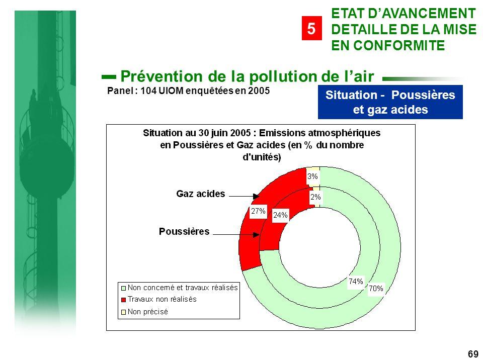 69 Prévention de la pollution de l'air Situation - Poussières et gaz acides ETAT D'AVANCEMENT DETAILLE DE LA MISE EN CONFORMITE 5 Panel : 104 UIOM enquêtées en 2005
