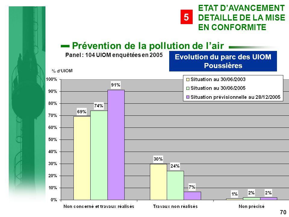 70 Prévention de la pollution de l'air ETAT D'AVANCEMENT DETAILLE DE LA MISE EN CONFORMITE 5 Evolution du parc des UIOM Poussières Panel : 104 UIOM enquêtées en 2005