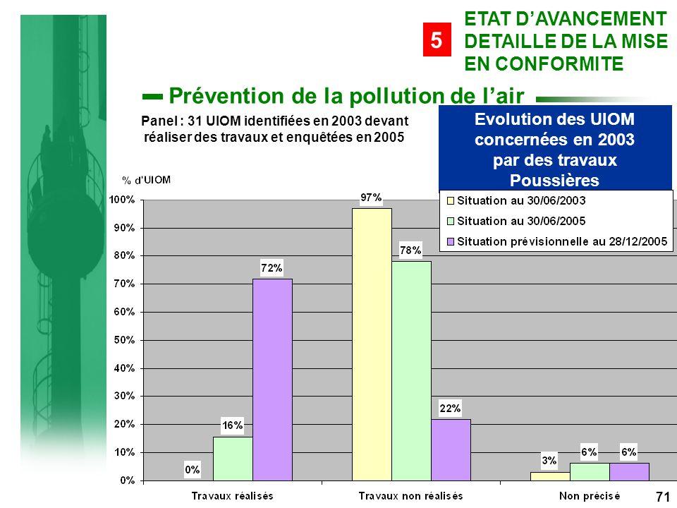 Evolution des UIOM concernées en 2003 par des travaux Poussières Panel : 31 UIOM identifiées en 2003 devant réaliser des travaux et enquêtées en 2005 71 ETAT D'AVANCEMENT DETAILLE DE LA MISE EN CONFORMITE 5 Prévention de la pollution de l'air