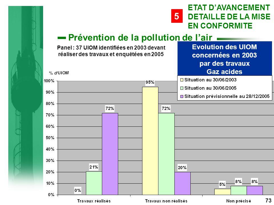Evolution des UIOM concernées en 2003 par des travaux Gaz acides Panel : 37 UIOM identifiées en 2003 devant réaliser des travaux et enquêtées en 2005 73 ETAT D'AVANCEMENT DETAILLE DE LA MISE EN CONFORMITE 5 Prévention de la pollution de l'air