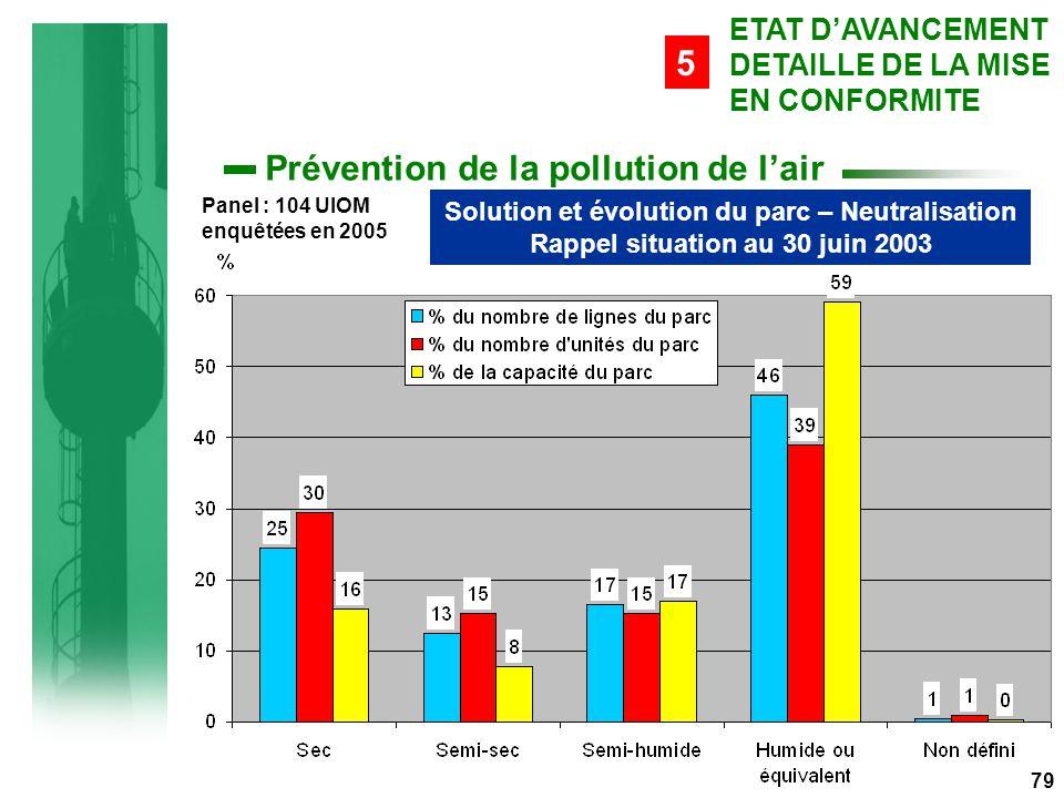 79 Prévention de la pollution de l'air Solution et évolution du parc – Neutralisation Rappel situation au 30 juin 2003 ETAT D'AVANCEMENT DETAILLE DE LA MISE EN CONFORMITE 5 Panel : 104 UIOM enquêtées en 2005