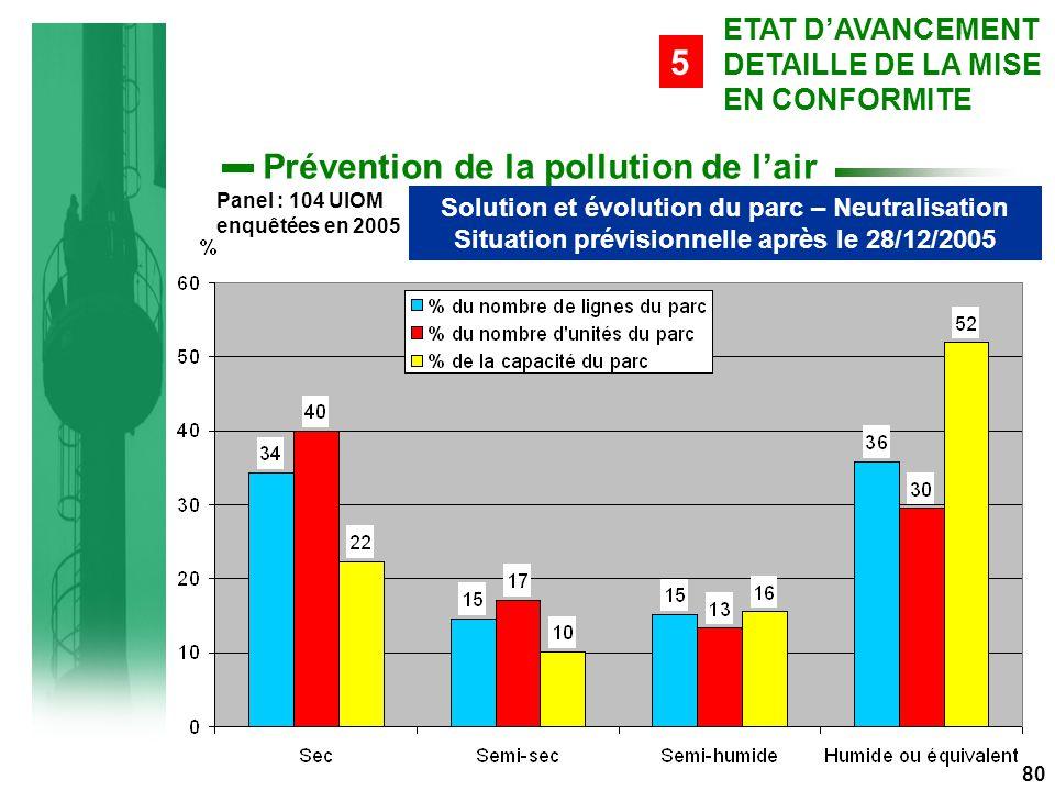 80 Prévention de la pollution de l'air Solution et évolution du parc – Neutralisation Situation prévisionnelle après le 28/12/2005 ETAT D'AVANCEMENT DETAILLE DE LA MISE EN CONFORMITE 5 Panel : 104 UIOM enquêtées en 2005