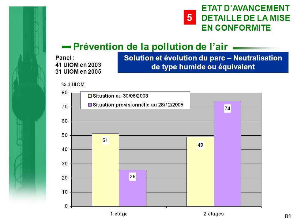 81 Prévention de la pollution de l'air Solution et évolution du parc – Neutralisation de type humide ou équivalent ETAT D'AVANCEMENT DETAILLE DE LA MISE EN CONFORMITE 5 Panel : 41 UIOM en 2003 31 UIOM en 2005