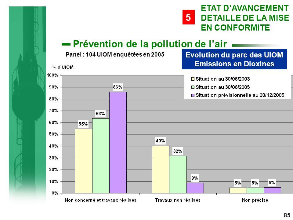 Evolution du parc des UIOM Emissions en Dioxines Panel : 104 UIOM enquêtées en 2005 85 ETAT D'AVANCEMENT DETAILLE DE LA MISE EN CONFORMITE 5 Prévention de la pollution de l'air