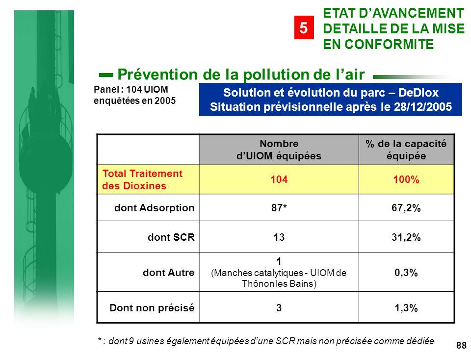 88 Solution et évolution du parc – DeDiox Situation prévisionnelle après le 28/12/2005 ETAT D'AVANCEMENT DETAILLE DE LA MISE EN CONFORMITE 5 Panel : 104 UIOM enquêtées en 2005 Nombre d'UIOM équipées % de la capacité équipée Total Traitement des Dioxines 104100% dont Adsorption87*67,2% dont SCR1331,2% dont Autre 1 (Manches catalytiques - UIOM de Thônon les Bains) 0,3% Dont non précisé31,3% * : dont 9 usines également équipées d'une SCR mais non précisée comme dédiée Prévention de la pollution de l'air