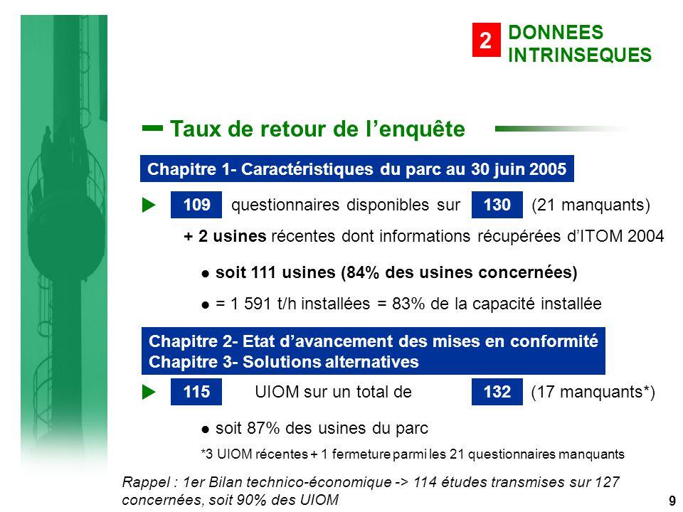 Taux de retour de l'enquête questionnaires disponibles sur (21 manquants) + 2 usines récentes dont informations récupérées d'ITOM 2004 soit 111 usines (84% des usines concernées) = 1 591 t/h installées = 83% de la capacité installée 109130 DONNEES INTRINSEQUES 2 Rappel : 1er Bilan technico-économique -> 114 études transmises sur 127 concernées, soit 90% des UIOM 9 Chapitre 1- Caractéristiques du parc au 30 juin 2005 UIOM sur un total de (17 manquants*) soit 87% des usines du parc *3 UIOM récentes + 1 fermeture parmi les 21 questionnaires manquants 115132 Chapitre 2- Etat d'avancement des mises en conformité Chapitre 3- Solutions alternatives