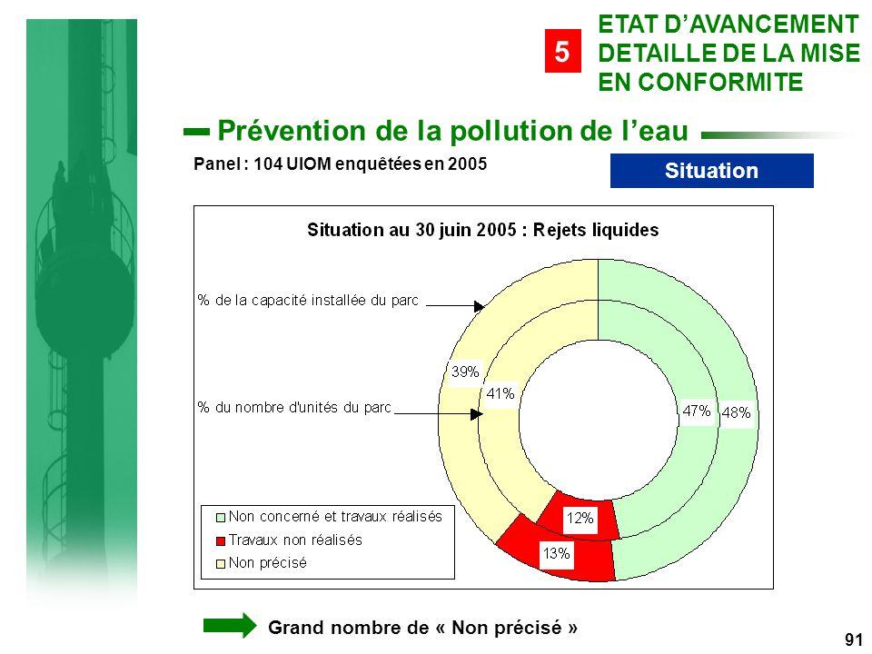 91 ETAT D'AVANCEMENT DETAILLE DE LA MISE EN CONFORMITE 5 Prévention de la pollution de l'eau Situation Grand nombre de « Non précisé » Panel : 104 UIOM enquêtées en 2005