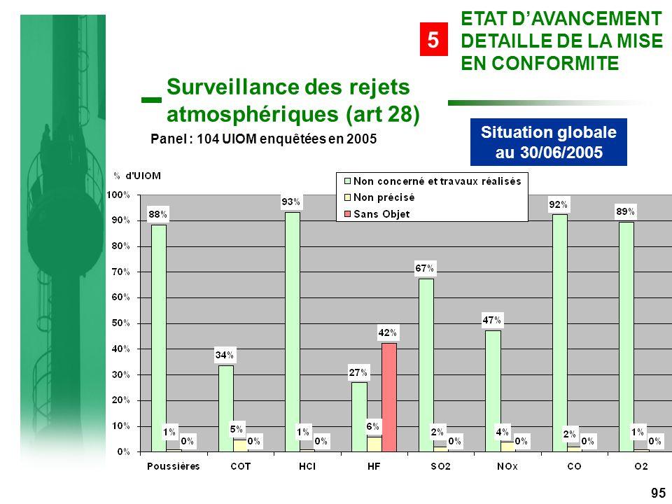 Situation globale au 30/06/2005 95 Surveillance des rejets atmosphériques (art 28) ETAT D'AVANCEMENT DETAILLE DE LA MISE EN CONFORMITE 5 Panel : 104 UIOM enquêtées en 2005