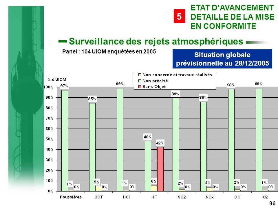 Situation globale prévisionnelle au 28/12/2005 Panel : 104 UIOM enquêtées en 2005 96 ETAT D'AVANCEMENT DETAILLE DE LA MISE EN CONFORMITE 5 Surveillance des rejets atmosphériques