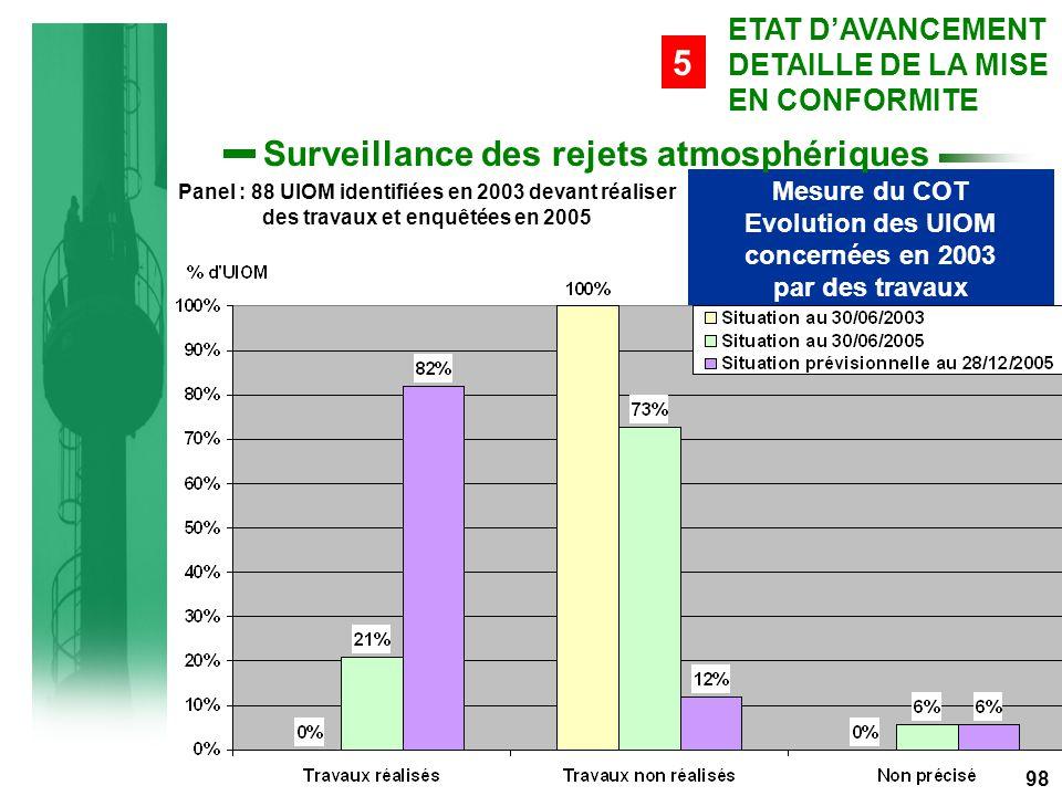 Mesure du COT Evolution des UIOM concernées en 2003 par des travaux Panel : 88 UIOM identifiées en 2003 devant réaliser des travaux et enquêtées en 2005 98 ETAT D'AVANCEMENT DETAILLE DE LA MISE EN CONFORMITE 5 Surveillance des rejets atmosphériques