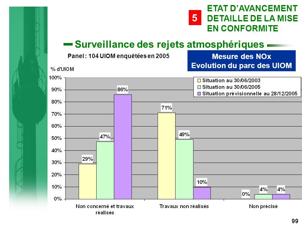 Mesure des NOx Evolution du parc des UIOM Panel : 104 UIOM enquêtées en 2005 99 ETAT D'AVANCEMENT DETAILLE DE LA MISE EN CONFORMITE 5 Surveillance des rejets atmosphériques