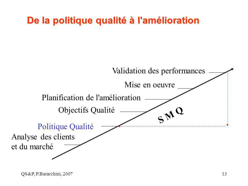 QS&P, P.Baracchini, 200713 De la politique qualité à l'amélioration S M Q Analyse des clients et du marché Politique Qualité Objectifs Qualité Mise en