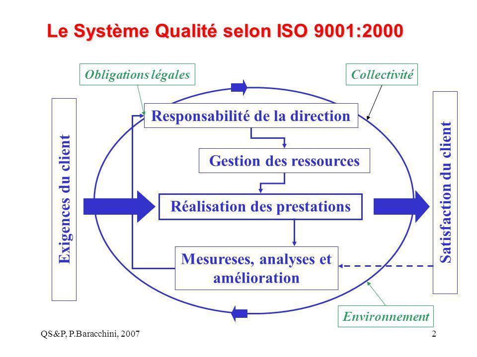 QS&P, P.Baracchini, 20072 Le Système Qualité selon ISO 9001:2000 Responsabilité de la direction Gestion des ressources Réalisation des prestations Mes