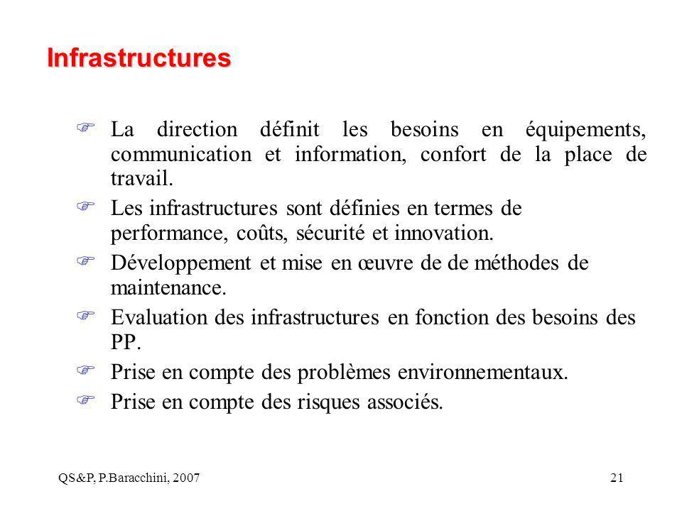 QS&P, P.Baracchini, 200721 Infrastructures  La direction définit les besoins en équipements, communication et information, confort de la place de tra