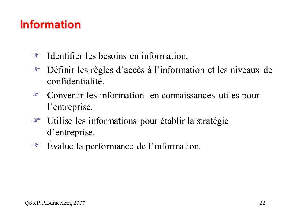 QS&P, P.Baracchini, 200722 Information  Identifier les besoins en information.  Définir les règles d'accès à l'information et les niveaux de confide