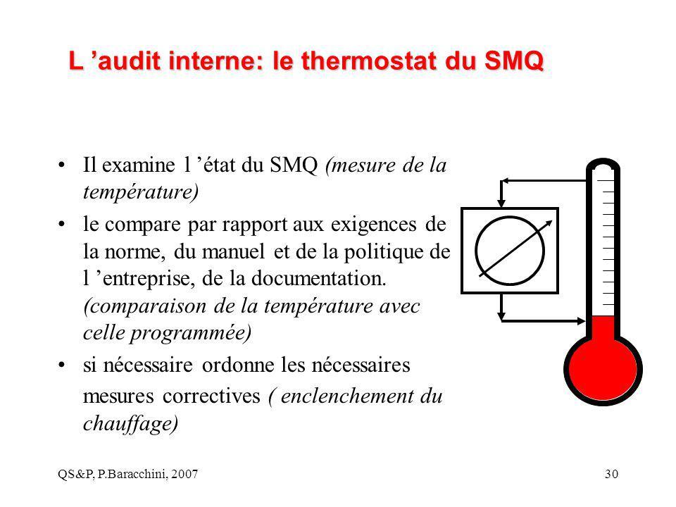 QS&P, P.Baracchini, 200730 L 'audit interne: le thermostat du SMQ Il examine l 'état du SMQ (mesure de la température) le compare par rapport aux exig