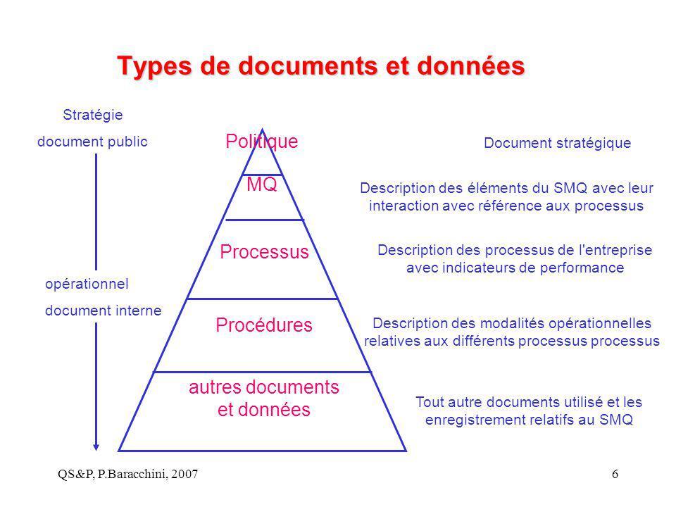 QS&P, P.Baracchini, 20076 Types de documents et données autres documents et données Procédures Processus MQ Politique Document stratégique Description