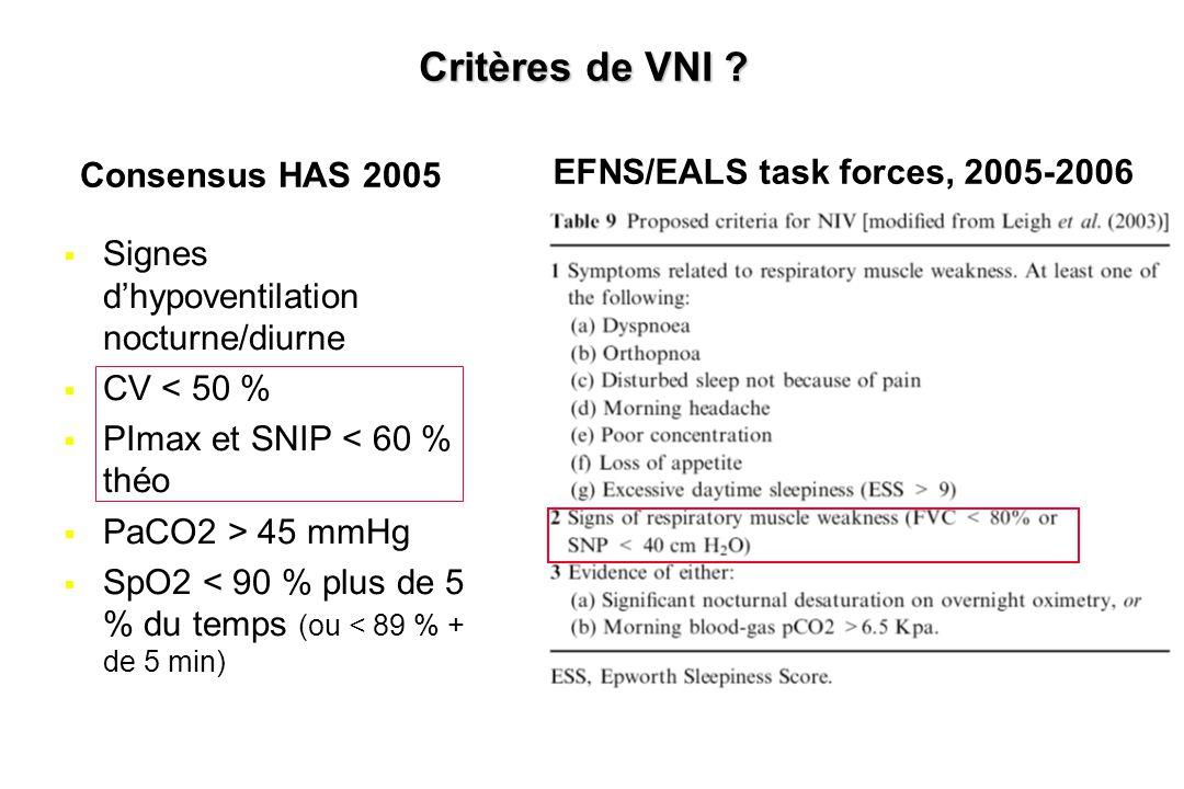 Critères de VNI ?  Signes d'hypoventilation nocturne/diurne  CV < 50 %  PImax et SNIP < 60 % théo  PaCO2 > 45 mmHg  SpO2 < 90 % plus de 5 % du te