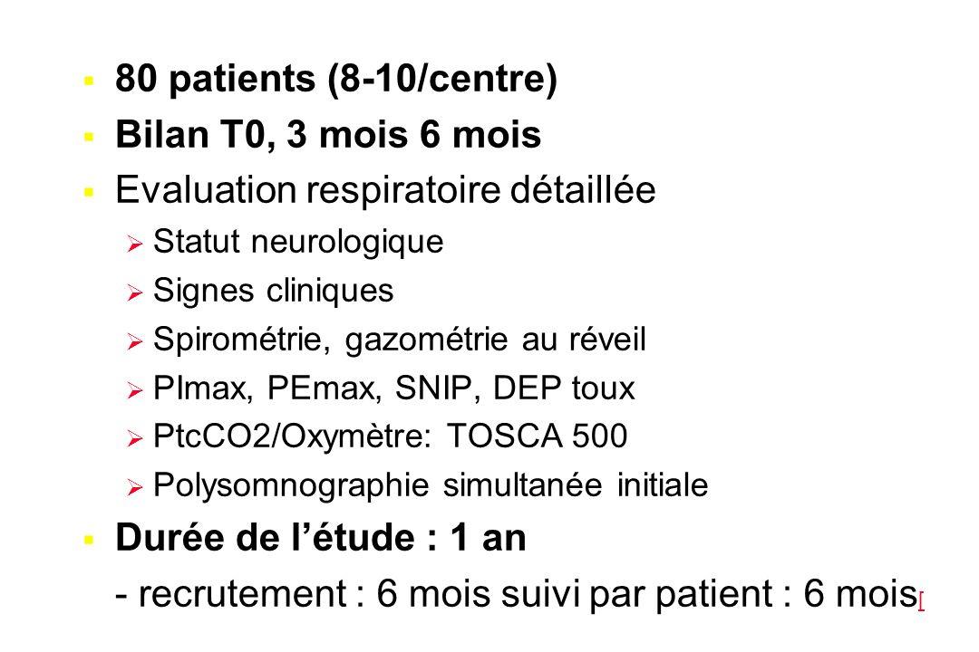 Schéma de l'étude Clinique EFR (CV, muscles) Polysomnographie PtcCO2 Clinique EFR Oxymétrie nocturne (domicile) Clinique EFR PtcCO2 Hypercapnie Nécessité d'une VNI Evaluations supplémentaires si cliniquement indiquées J0 M3M6 Prédiction .