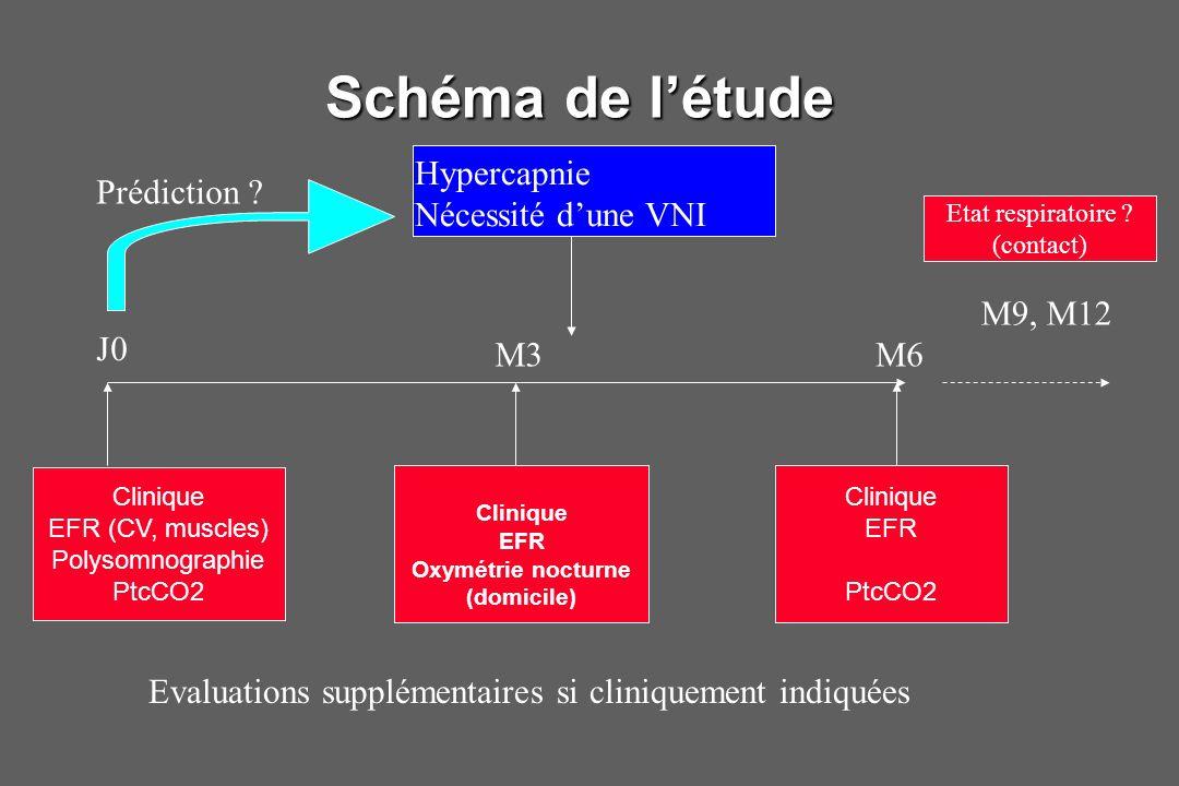 Schéma de l'étude Clinique EFR (CV, muscles) Polysomnographie PtcCO2 Clinique EFR Oxymétrie nocturne (domicile) Clinique EFR PtcCO2 Hypercapnie Nécess