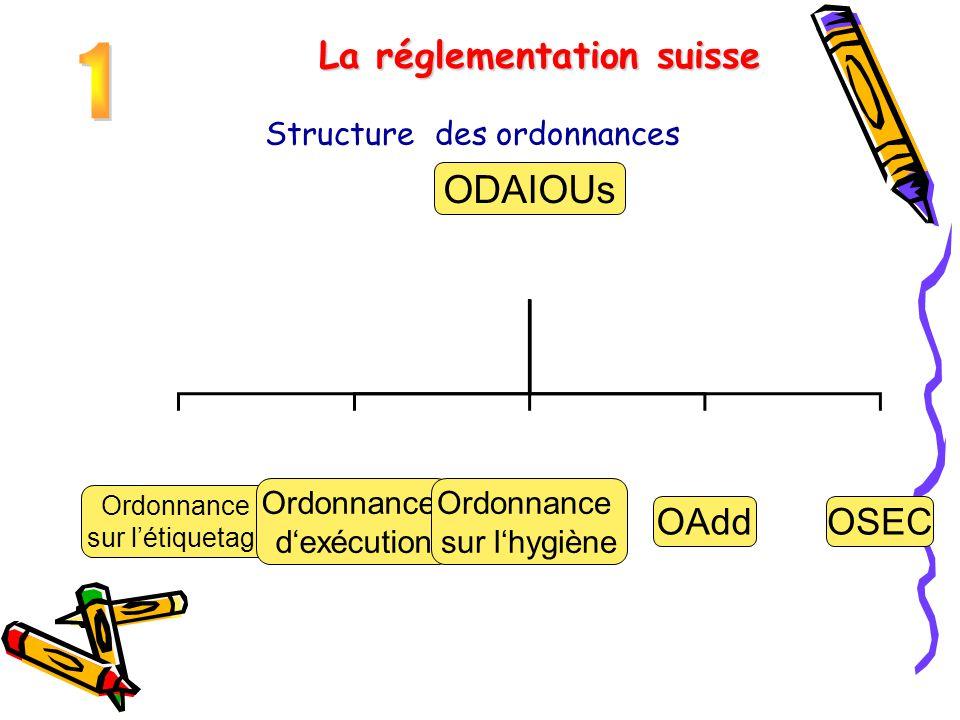 Structure des ordonnances La réglementation suisse ODAIOUs Ordonnance sur l'étiquetage Ordonnance d'exécution Ordonnance sur l'hygiène OAddOSEC