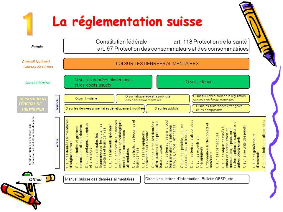 La réglementation suisse Constitution fédérale art. 118 Protection de la santé art. 97 Protection des consommateurs et des consommatrices Peuple Conse