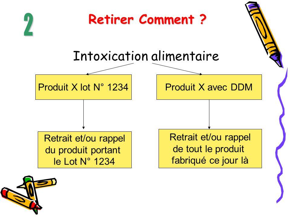 Retirer Comment ? Intoxication alimentaire Produit X lot N° 1234 Retrait et/ou rappel du produit portant le Lot N° 1234 Produit X avec DDM Retrait et/