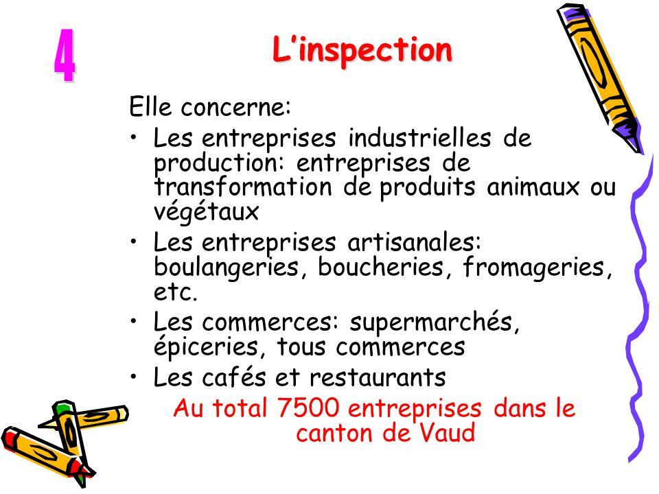 L'inspection Elle concerne: Les entreprises industrielles de production: entreprises de transformation de produits animaux ou végétaux Les entreprises