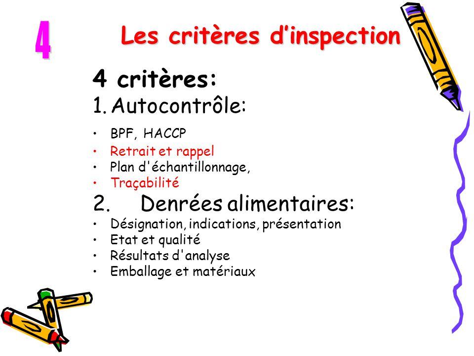 Les critères d'inspection 4 critères: 1.Autocontrôle: BPF, HACCP Retrait et rappel Plan d'échantillonnage, Traçabilité 2.Denrées alimentaires: Désigna