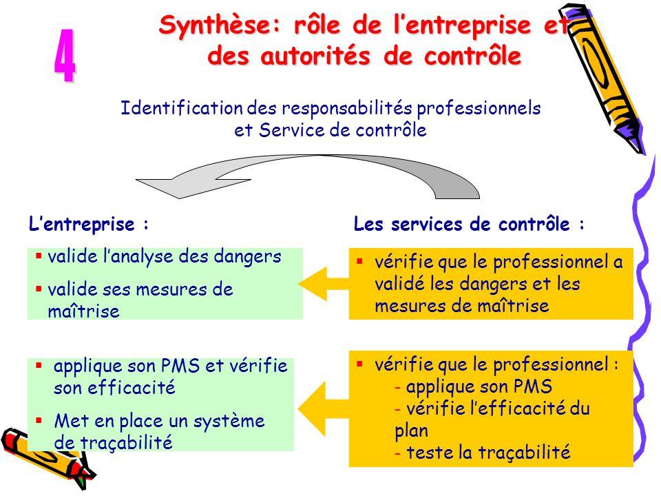 Synthèse: rôle de l'entreprise et des autorités de contrôle Identification des responsabilités professionnels et Service de contrôle  valide l'analys