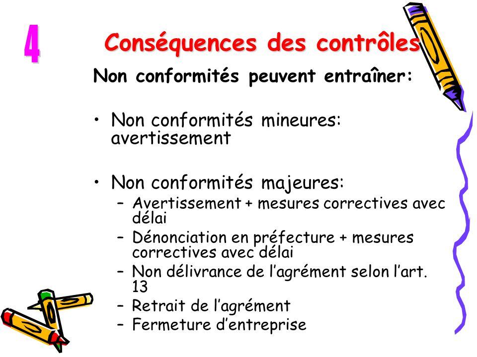 Conséquences des contrôles Non conformités peuvent entraîner: Non conformités mineures: avertissement Non conformités majeures: –Avertissement + mesur