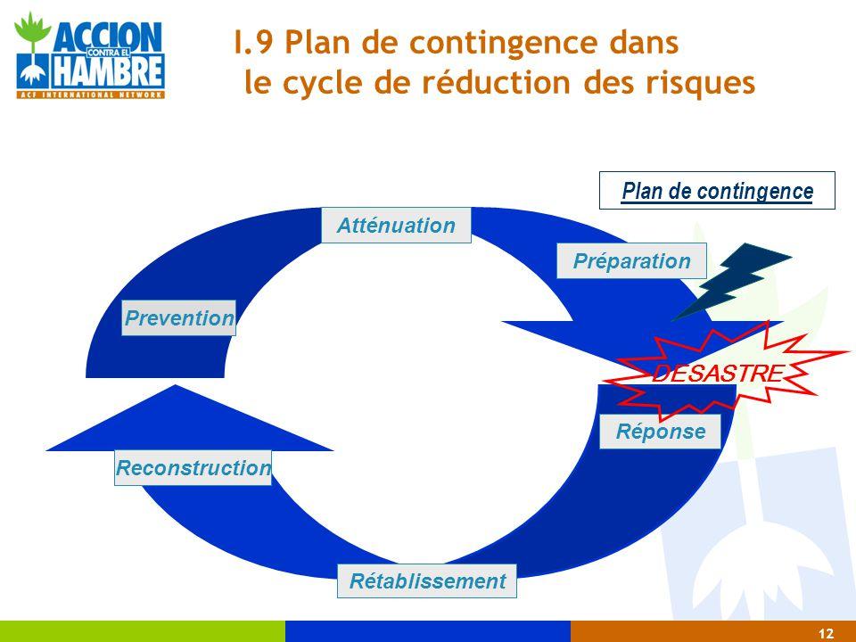 12 Plan de contingence Réponse Rétablissement Reconstruction Prevention Atténuation Préparation DESASTRE I.9 Plan de contingence dans le cycle de rédu