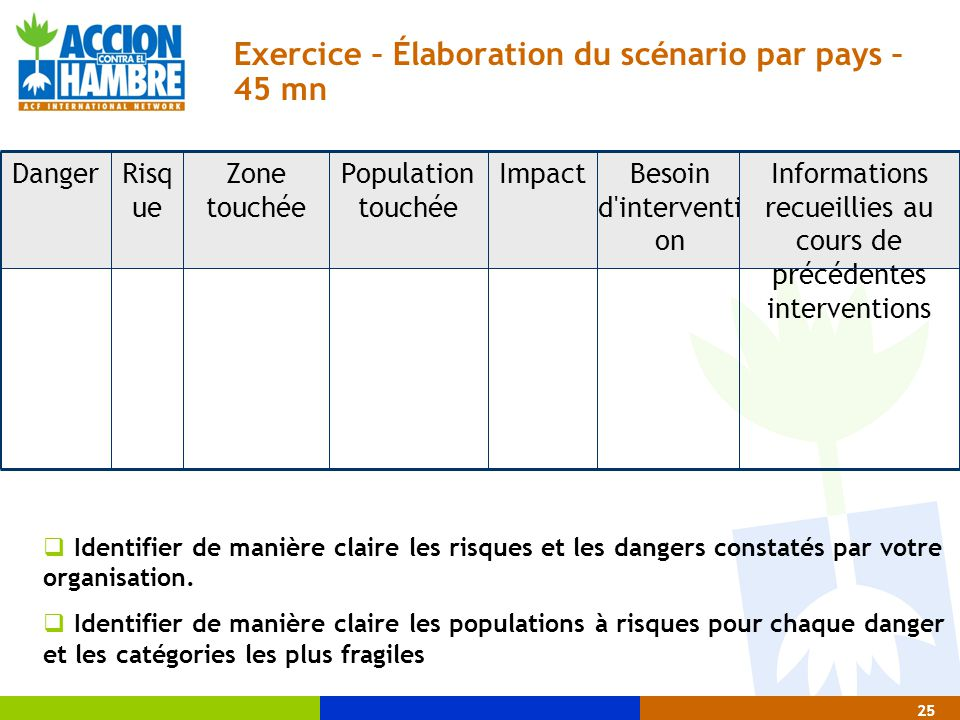 25 Exercice – Élaboration du scénario par pays – 45 mn Besoin d'interventi on ImpactPopulation touchée Informations recueillies au cours de précédente