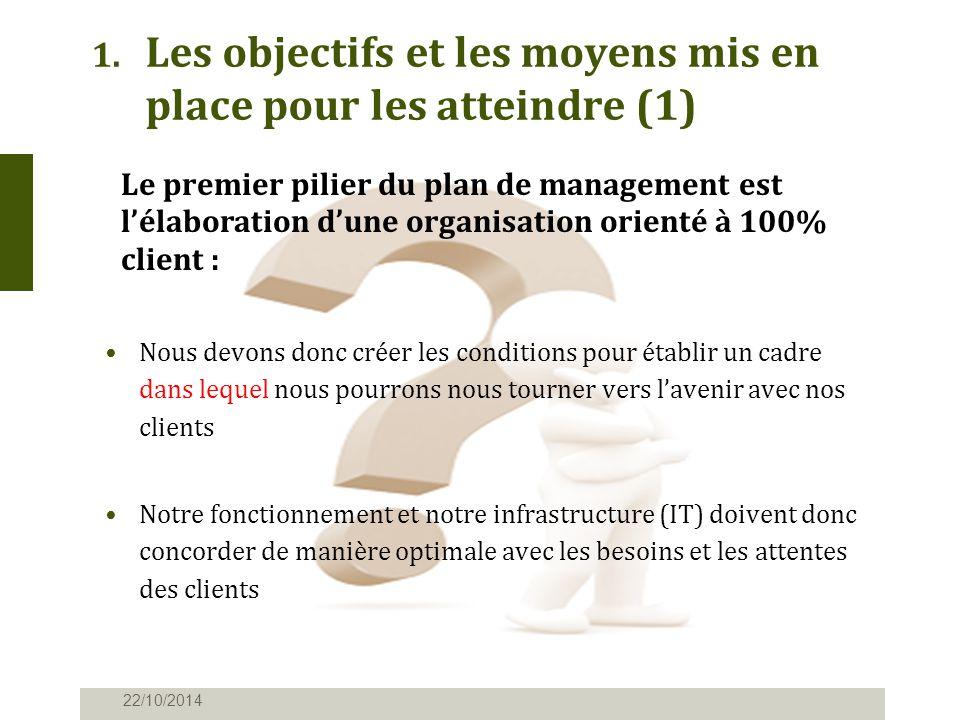 1. Les objectifs et les moyens mis en place pour les atteindre (1) 22/10/2014 Nous devons donc créer les conditions pour établir un cadre dans lequel