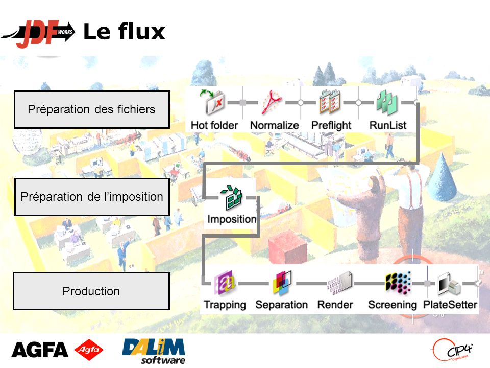 Le flux Préparation des fichiers Préparation de l'imposition Production