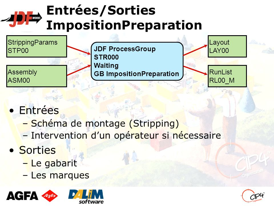 Entrées/Sorties ImpositionPreparation Entrées –Schéma de montage (Stripping) –Intervention d'un opérateur si nécessaire Sorties –Le gabarit –Les marques Layout LAY00 StrippingParams STP00 JDF ProcessGroup STR000 Waiting GB ImpositionPreparation Assembly ASM00 RunList RL00_M