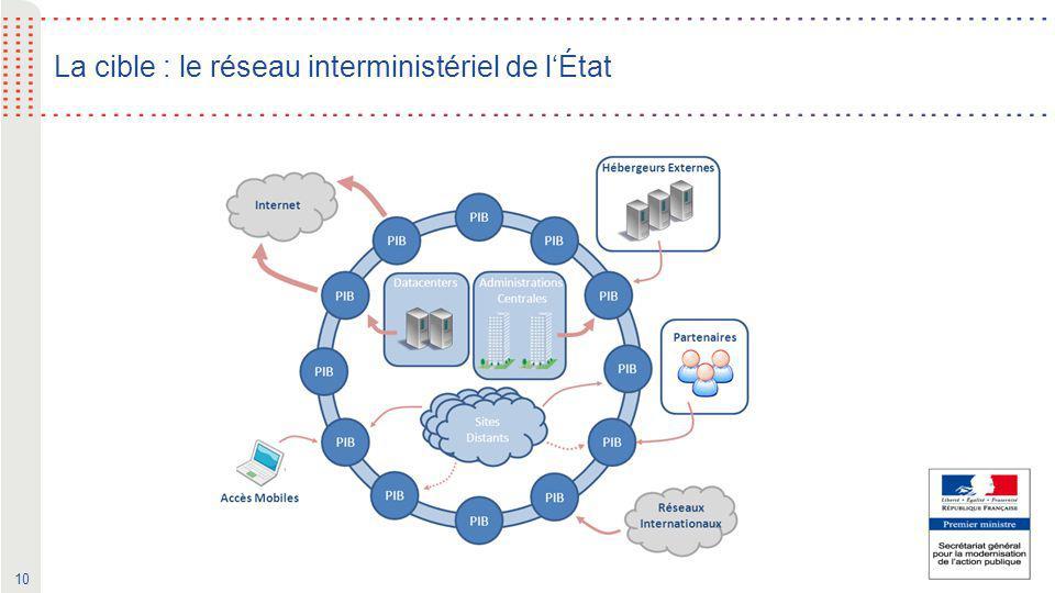 10 La cible : le réseau interministériel de l'État