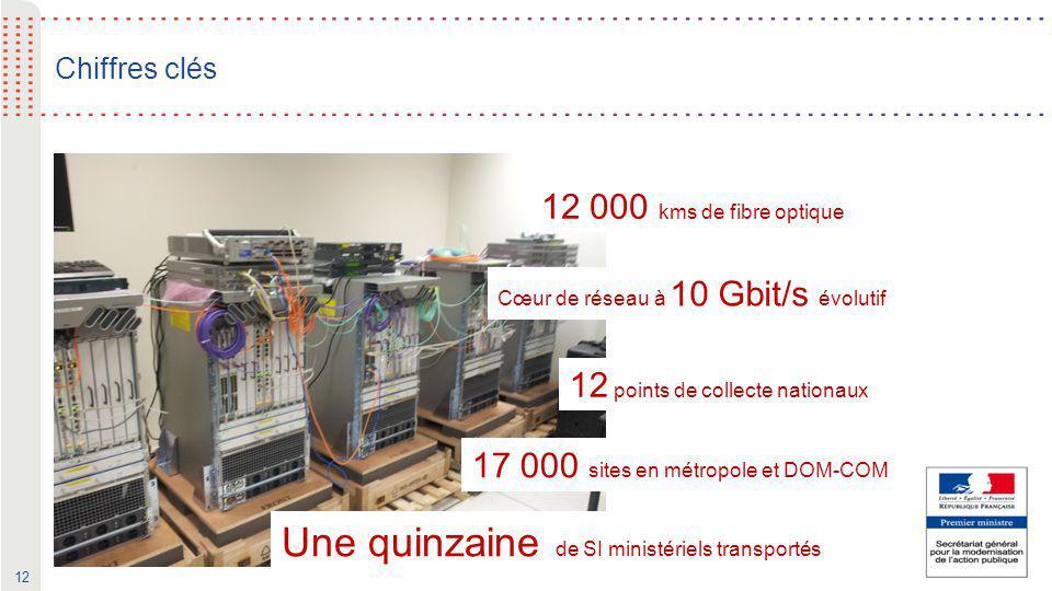 12 Chiffres clés 12 000 kms de fibre optique Cœur de réseau à 10 Gbit/s évolutif 12 points de collecte nationaux 17 000 sites en métropole et DOM-COM