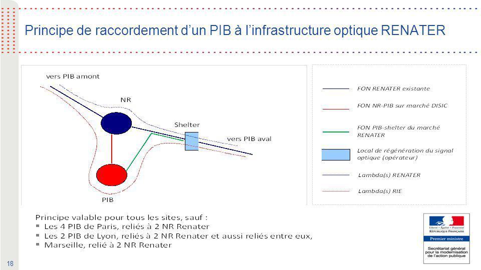 18 Principe de raccordement d'un PIB à l'infrastructure optique RENATER