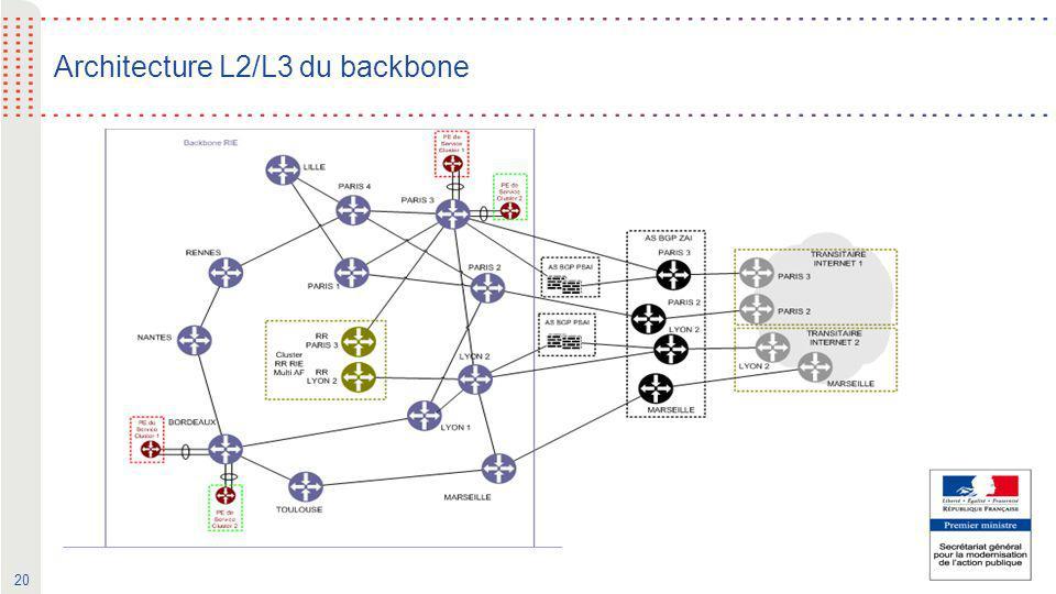20 Architecture L2/L3 du backbone