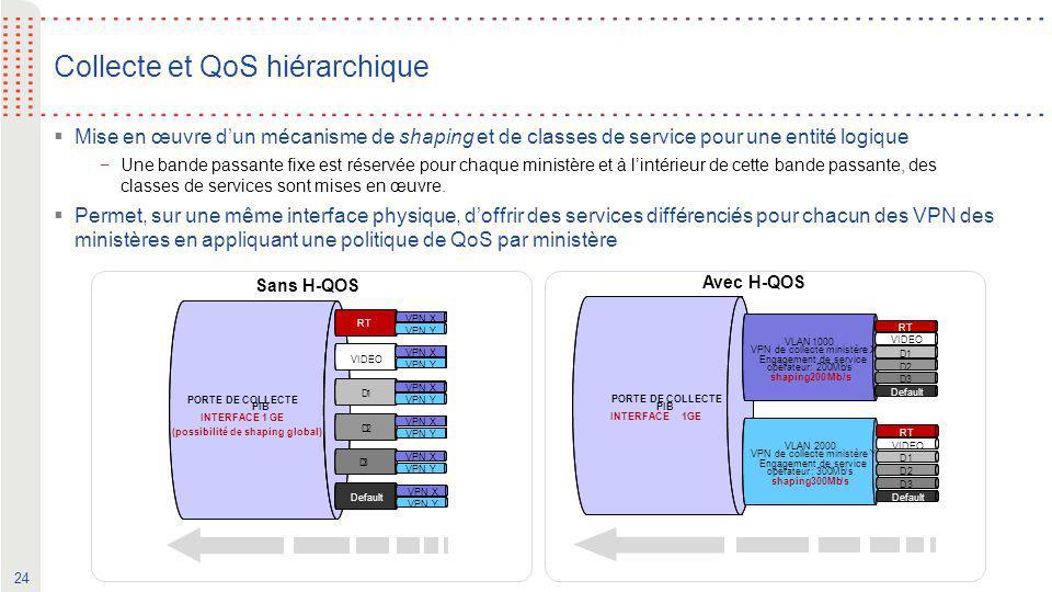 24 Collecte et QoS hiérarchique  Mise en œuvre d'un mécanisme de shaping et de classes de service pour une entité logique −Une bande passante fixe es