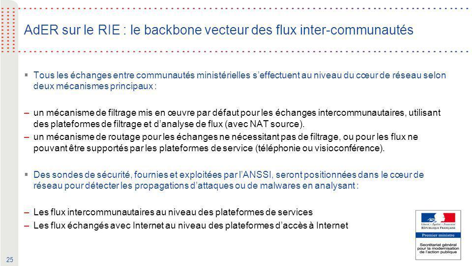 25 AdER sur le RIE : le backbone vecteur des flux inter-communautés  Tous les échanges entre communautés ministérielles s'effectuent au niveau du cœu