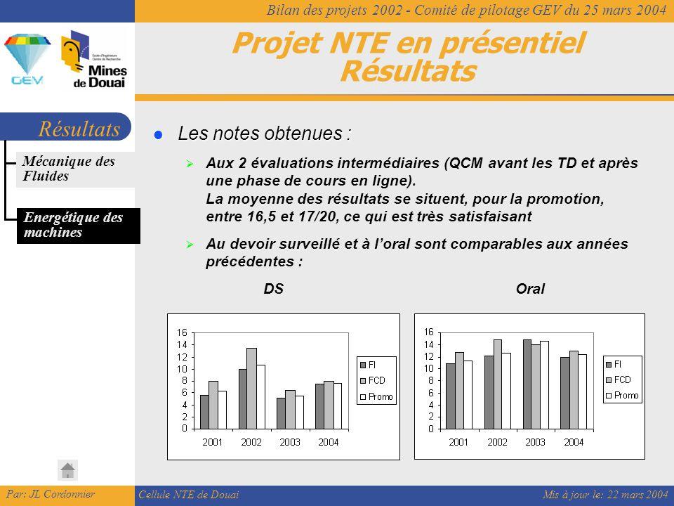 Mis à jour le: 22 mars 2004 Par: JL Cordonnier Cellule NTE de Douai Bilan des projets 2002 - Comité de pilotage GEV du 25 mars 2004 Projet NTE en présentiel Résultats Résultats Les notes obtenues : Les notes obtenues :  Aux 2 évaluations intermédiaires (QCM avant les TD et après une phase de cours en ligne).