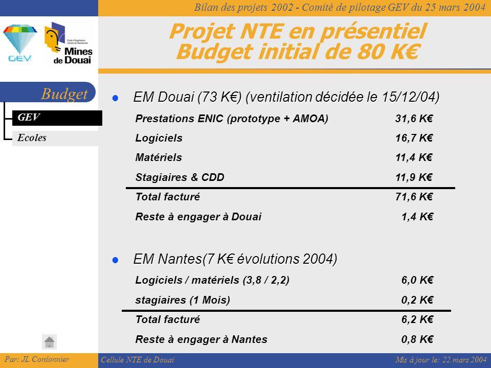 Mis à jour le: 22 mars 2004 Par: JL Cordonnier Cellule NTE de Douai Bilan des projets 2002 - Comité de pilotage GEV du 25 mars 2004 Projet NTE en présentiel Budget initial de 80 K€ Budget EM Douai (73 K€) (ventilation décidée le 15/12/04) EM Douai (73 K€) (ventilation décidée le 15/12/04) Prestations ENIC (prototype + AMOA)31,6 K€ Logiciels16,7 K€ Matériels11,4 K€ Stagiaires & CDD11,9 K€ Total facturé71,6 K€ Reste à engager à Douai 1,4 K€ EM Nantes(7 K€ évolutions 2004) EM Nantes(7 K€ évolutions 2004) Logiciels / matériels (3,8 / 2,2) 6,0 K€ stagiaires (1 Mois) 0,2 K€ Total facturé 6,2 K€ Reste à engager à Nantes 0,8 K€ GEV Ecoles