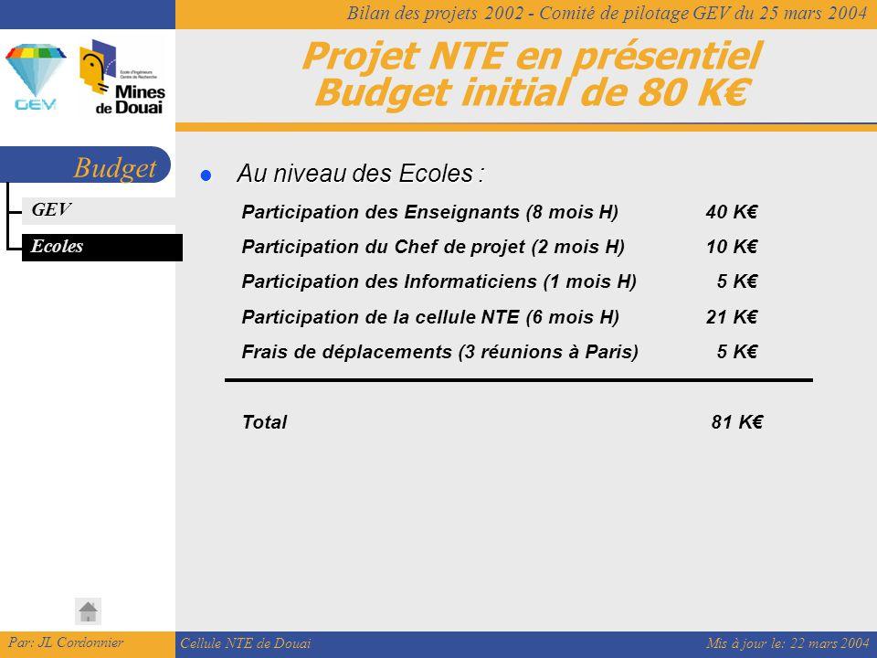 Mis à jour le: 22 mars 2004 Par: JL Cordonnier Cellule NTE de Douai Bilan des projets 2002 - Comité de pilotage GEV du 25 mars 2004 Projet NTE en présentiel Budget initial de 80 K€ Budget Ecoles Au niveau des Ecoles : Au niveau des Ecoles : Participation des Enseignants (8 mois H)40 K€ Participation du Chef de projet (2 mois H)10 K€ Participation des Informaticiens (1 mois H) 5 K€ Participation de la cellule NTE (6 mois H)21 K€ Frais de déplacements (3 réunions à Paris) 5 K€ Total 81 K€ GEV