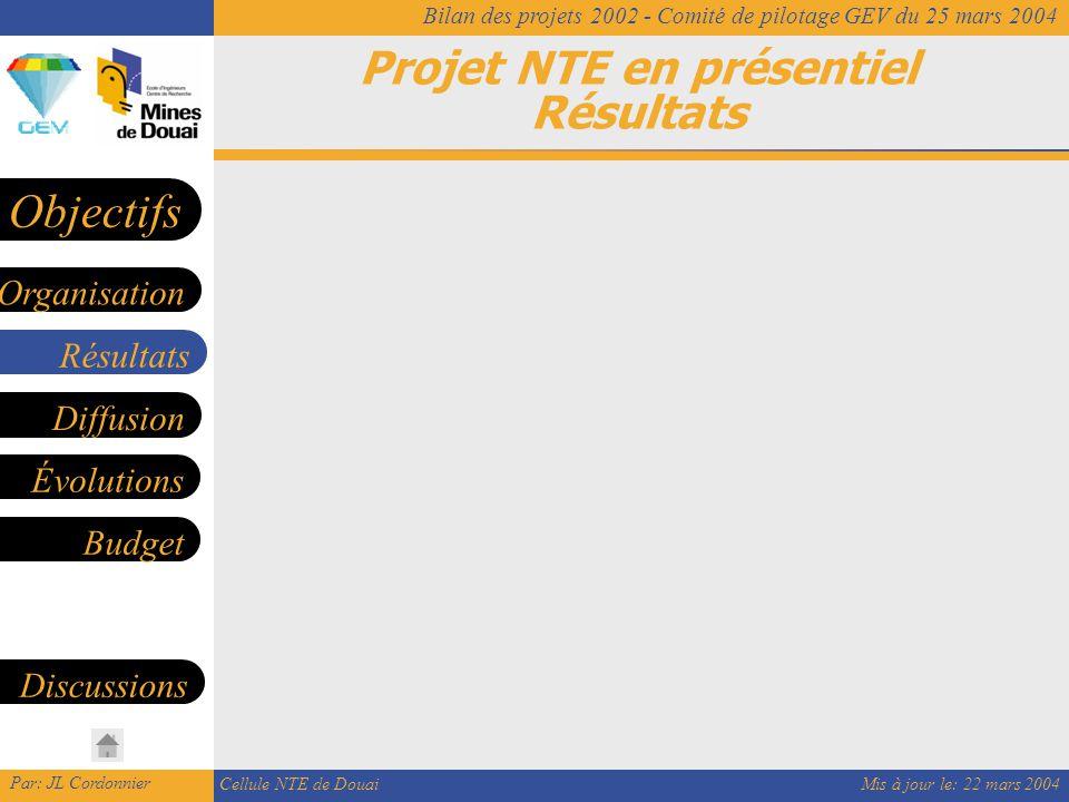 Mis à jour le: 22 mars 2004 Par: JL Cordonnier Cellule NTE de Douai Bilan des projets 2002 - Comité de pilotage GEV du 25 mars 2004 Projet NTE en présentiel Résultats Résultats Diffusion Organisation Objectifs Évolutions Budget Discussions